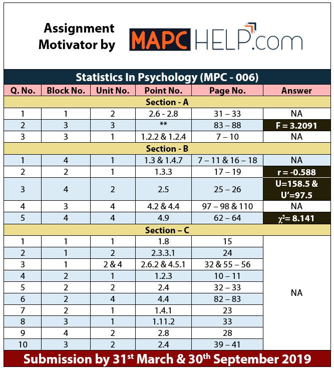 MPC006 – Statistics In Psychology – Assignment Motivator