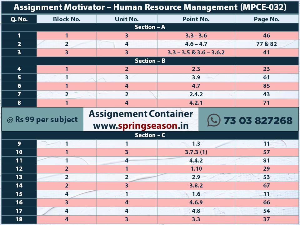 2019 -20 MPCE032 – Human Resource Management Assignment Motivator