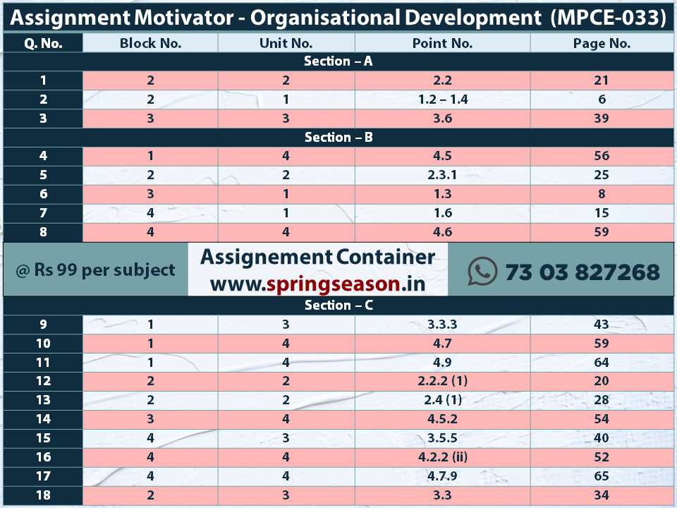 2019 -20 MPCE033 – Organisational Development Assignment Motivator