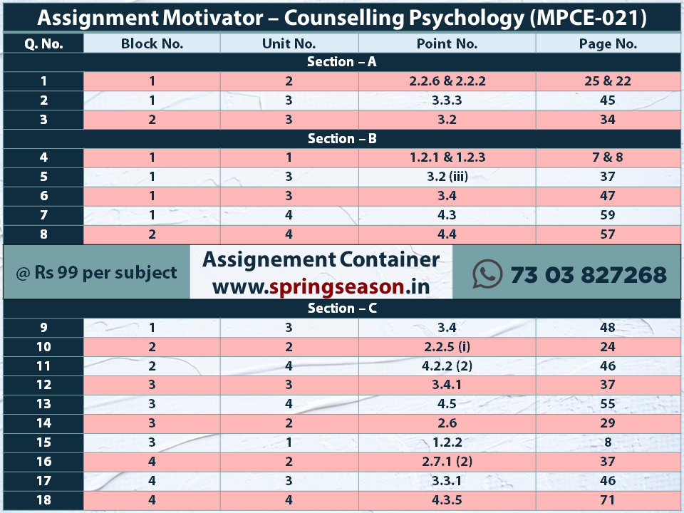 2019-20 MPCE021 – Counselling Psychology Assignment Motivator